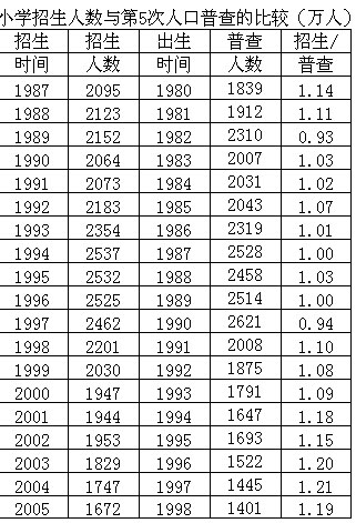 2000年出生的人口_...密干 名 常住人口登记卡 时由何地证来本址|2000年04月20日根